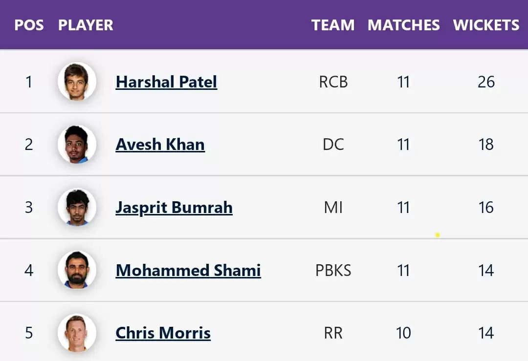 IPL 2021 - Purple capp